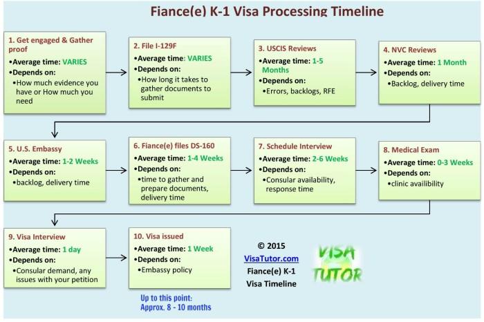 how long does the k1 visa take   u00ab visa tutor
