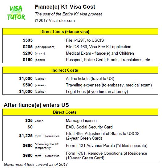 Fiance E K1 Visa Cost 171 Visa Tutor