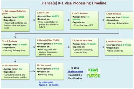 How long does the K-1 Visa timeline take?