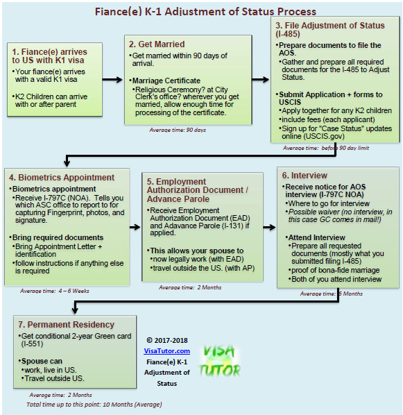 The Fiance K1 visa adjustment of Status flowchart timeline diagram for couples