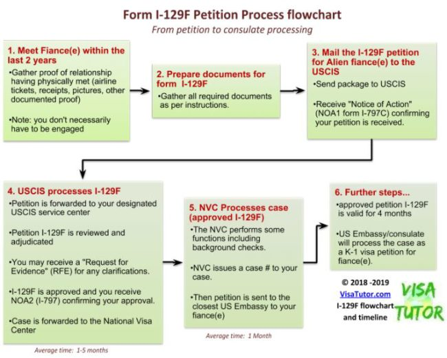 I-129F Process Flowchart and timeline