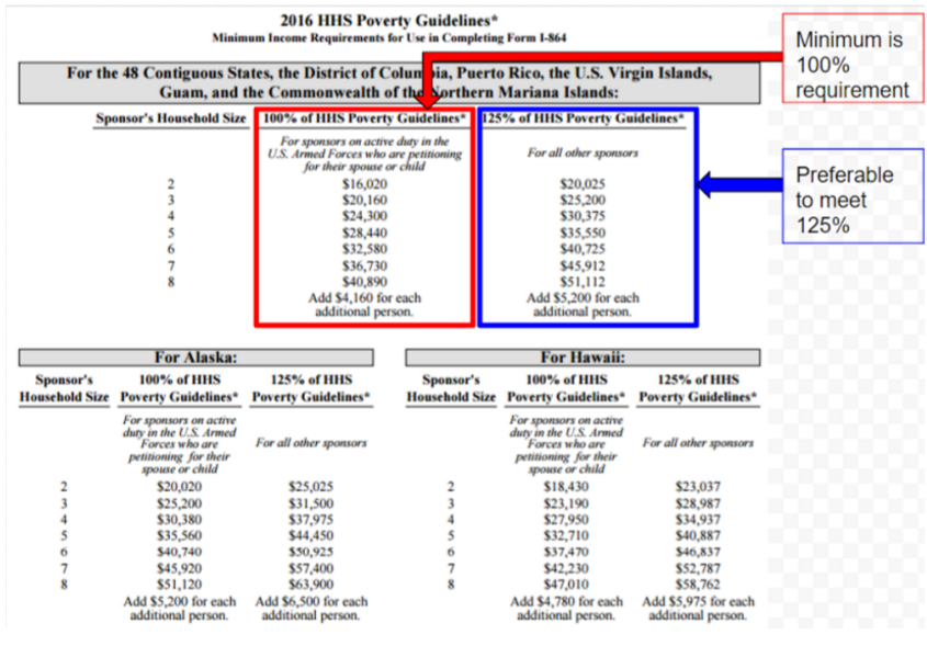 how to read the form I-864p minimum poverty limits for the fiance k1 visa affidavit of support