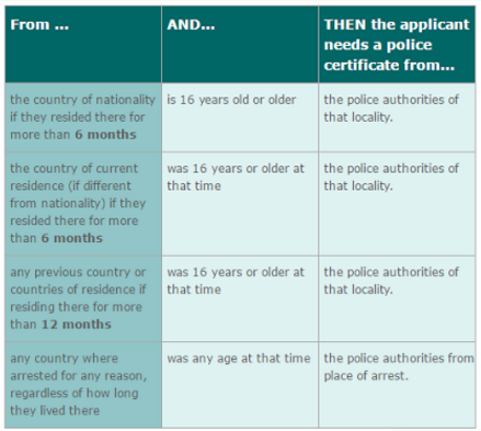 list of requirements to get a police certificate for the k-1 visa interview