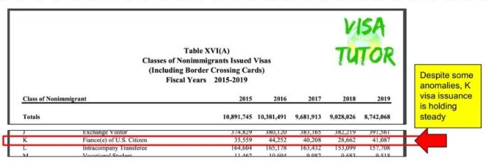 This Dept of State statistics table show how many fiance visas were granted over the past few years up to 2020