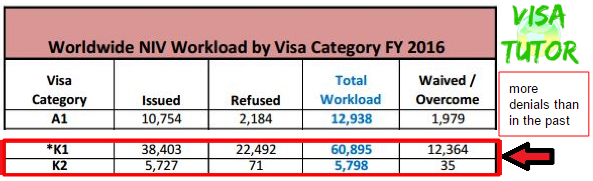 This Dept of State table compares how many fiance k1 visas were issued, refused and waived.