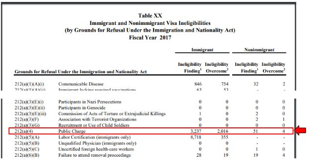 statistics of public charge inadmissibility reveals it's a leading cause of fiance visa denial