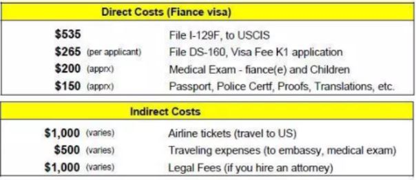 The cost for the Fiance K-1 visa is variable. You may end up paying thousands of dollars