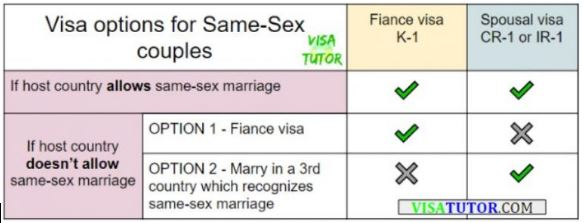 same-sex marriages can work with either fiance visa or spousal visa