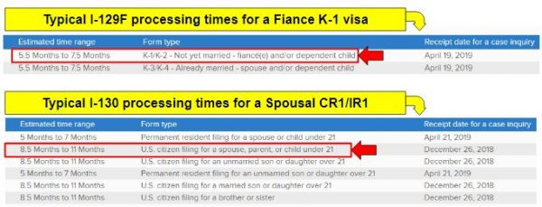 the processing times for fiance k1 visa and spousal visas are very different