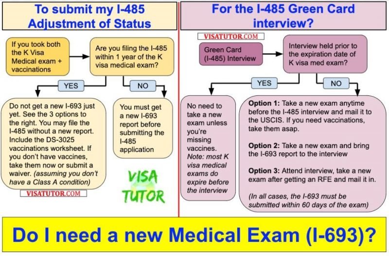 this flowchart shows how to determine whether you need a new I-693 or not