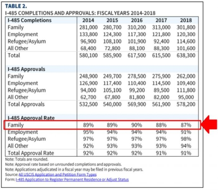Screenshot of the official USCIS report on approval statistics for green cards family-based and K visas
