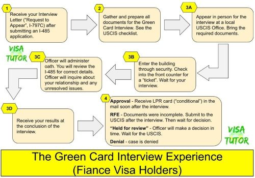 this Infographic describes what happens, step-by-step, at the Green Card interview for K visa holders