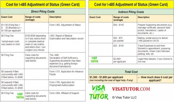 cost breakdown for Adjustment of Status I-485 for K visa holders