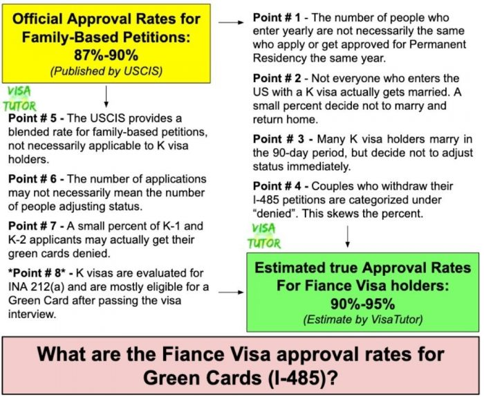 List of why the actual K visa approval rates for the I-485 are higher than 90 percent