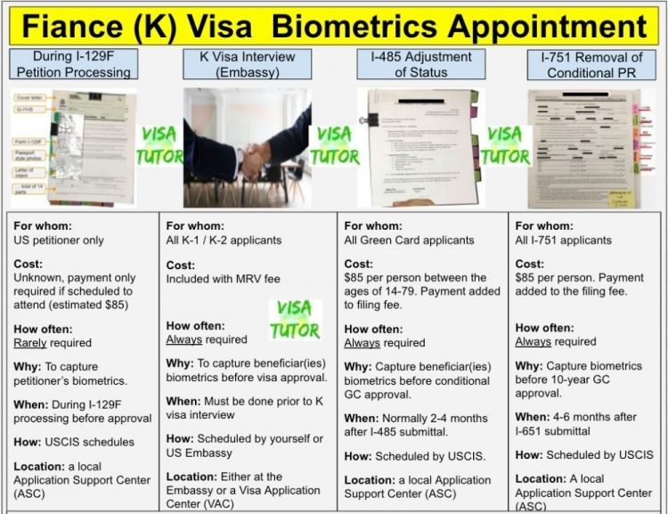 infographic on how to prepare for a biometrics appointment for the Fiance K visa